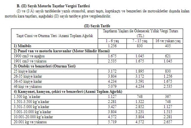 Son Dakika: Araç sahipleri dikkat! 2021 Motorlu Taşıt Vergisi ücretleri belli oldu