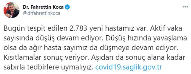 Son Dakika: Türkiye'de 29 Aralık günü koronavirüs nedeniyle 253 kişi vefat etti, 15 bin 805 yeni vaka tespit edildi
