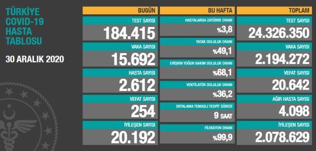 Son Dakika: Türkiye'de 30 Aralık günü koronavirüs nedeniyle 254 kişi vefat etti, 15 bin 692 yeni vaka tespit edildi