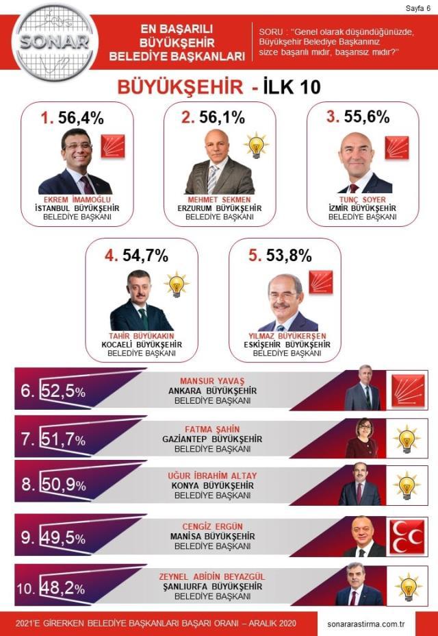 İBB Başkanı Ekrem İmamoğlu en başarılı başkan seçildi