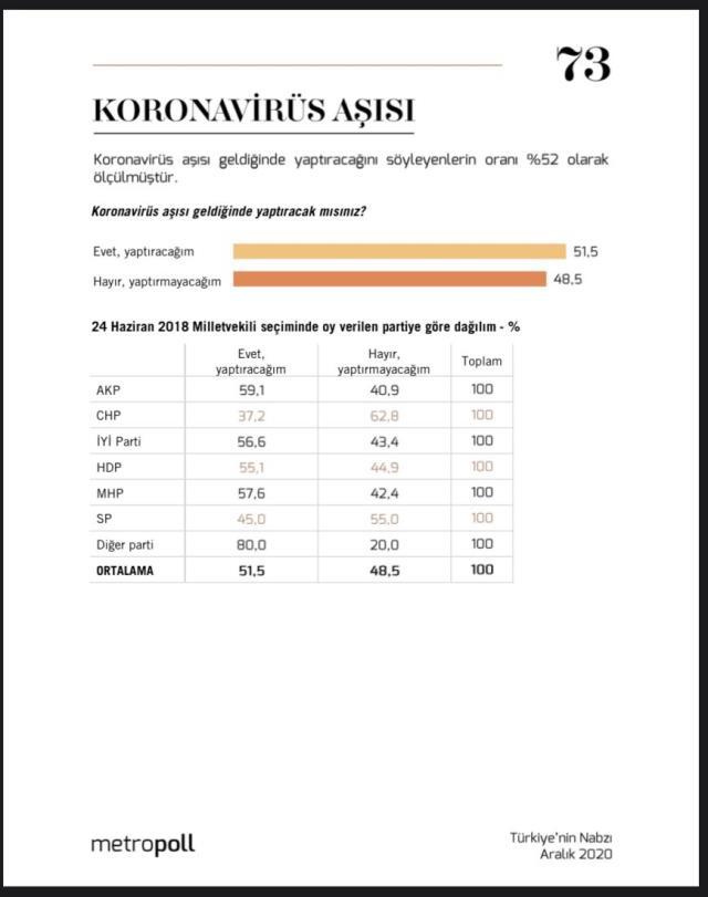 MetroPOLL Araştırma'nın anketine göre, halkın yüzde 51,5'i koronavirüs aşısına sıcak bakıyor