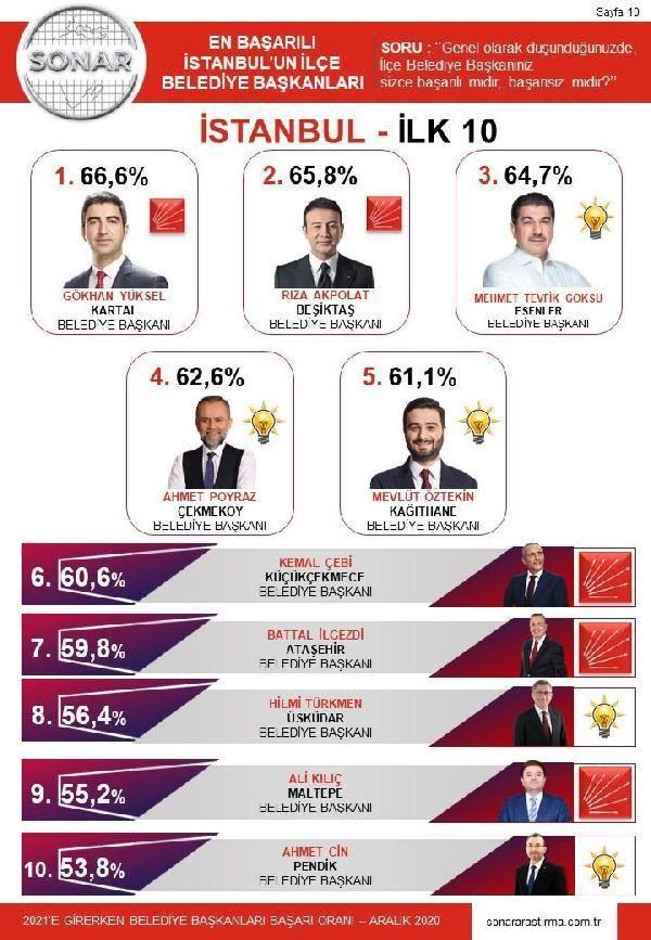 Araştırma şirketi 'İstanbul'un En Başarılı İlçe Belediye Başkanları'nı belirledi