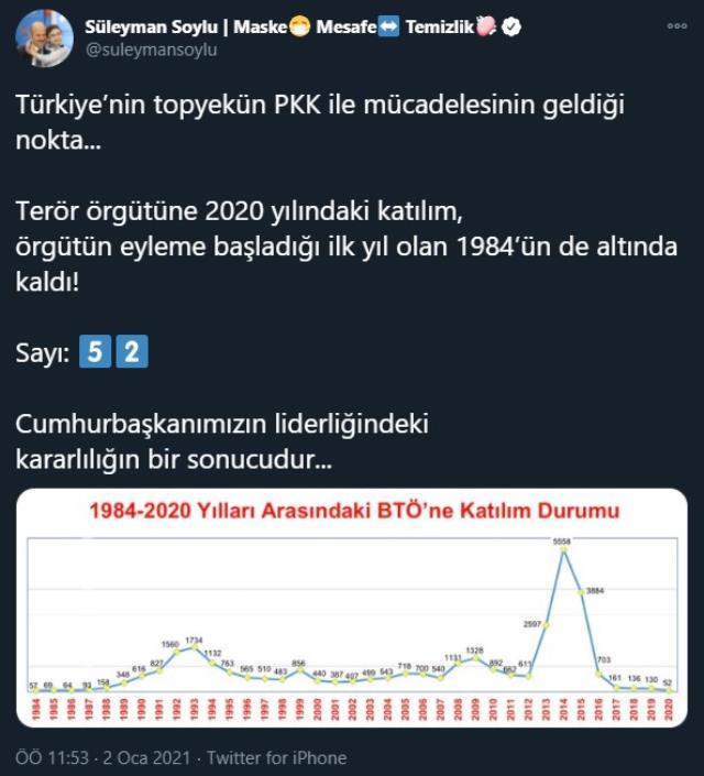 Bakan Soylu: 2020 yılında PKK'ya katılım, 1984'ün de altında kaldı
