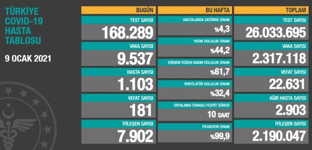 Son Dakika: Türkiye'de 9 Ocak günü koronavirüs nedeniyle 181 kişi vefat etti, 9 bin 537 yeni vaka tespit edildi