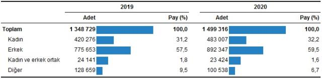 Son dakika: Konut satışları aralık ayında yüzde 47,6 azalarak 105 bin 981 oldu