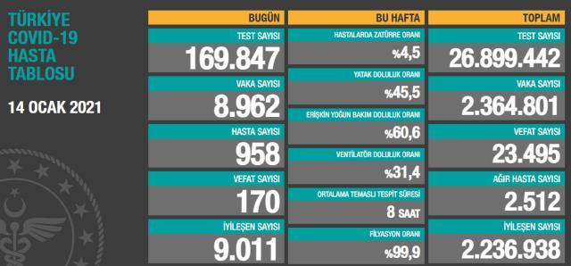 Son Dakika: Türkiye'de14 Ocak günü koronavirüs nedeniyle 170 kişi vefat etti, 8 bin 962 yeni vaka tespit edildi