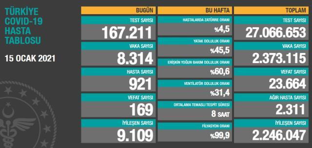 Son Dakika: Türkiye'de 15 Ocak günü koronavirüs nedeniyle 169 kişi vefat etti, 8 bin 314 yeni vaka tespit edildi