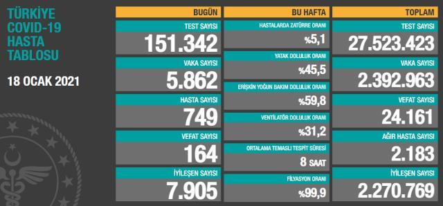 Son Dakika: Türkiye'de 18 Ocak günü koronavirüs nedeniyle 164 kişi vefat etti, 5 bin 862 yeni vaka tespit edildi