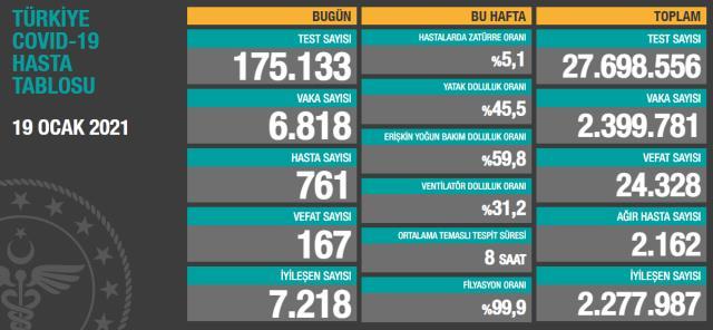 Son Dakika: Türkiye'de 19 Ocak günü koronavirüs nedeniyle 167 kişi vefat etti, 6 bin 818 yeni vaka tespit edildi