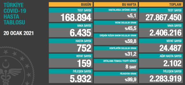 Son Dakika: Türkiye'de 20 Ocak günü koronavirüs nedeniyle 159 kişi vefat etti, 6 bin 435 yeni vaka tespit edildi