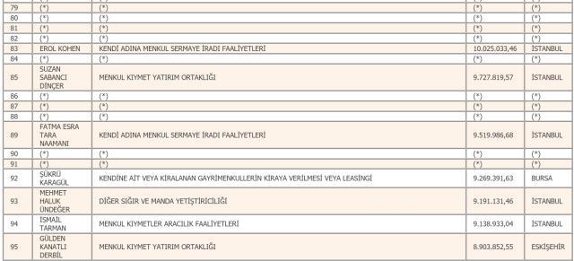 Son dakika: Türkiye'nin 2019 yılı vergi rekortmenleri belli oldu