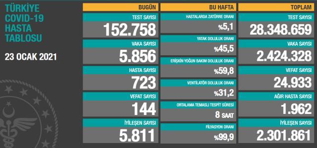 Son Dakika: Türkiye'de 23 Ocak günü koronavirüs nedeniyle 144 kişi vefat etti, 5 bin 856 yeni vaka tespit edildi
