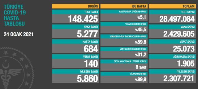 24 Ocak Pazar koronavirüs tablosu açıklandı! 24 Ocak Pazar günü Türkiye'de bugün koronavirüsten kaç kişi öldü, kaç kişi iyileşti?