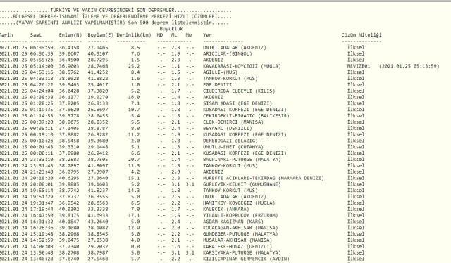 Son Depremler! Bugün İstanbul'da deprem mi oldu? 25 Ocak AFAD ve Kandilli deprem listesi