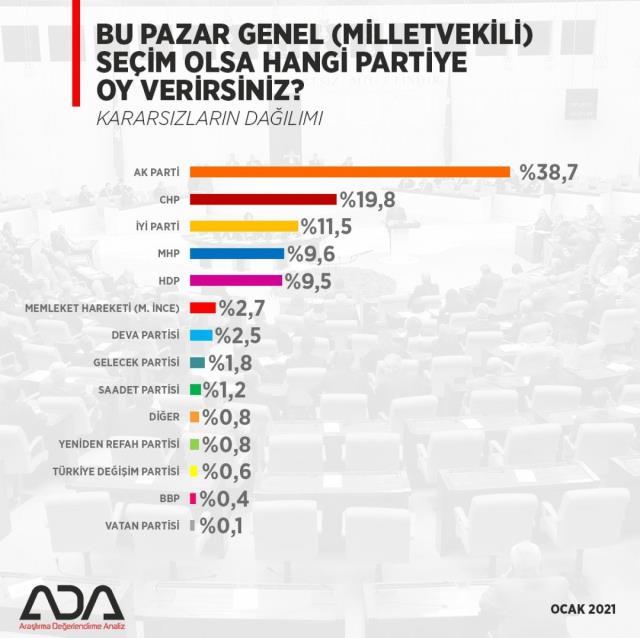 Son seçim anketinde sürpriz sonuçlar! Kılıçdaroğlu bu rakamları görmesin