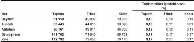 Sıralama bu yıl değişti! İşte Türkiye'nin en az nüfusa sahip olan 5 ili