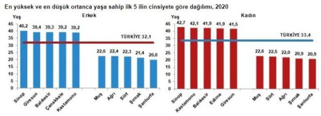 Son Dakika! Türkiye'nin nüfusu 83 milyon 614 bin 362 kişiye ulaştı