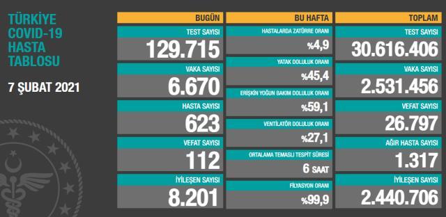Son Dakika: Türkiye'de 7 Şubat günü koronavirüs nedeniyle 112 kişi vefat etti, 6 bin 670 yeni vaka tespit edildi