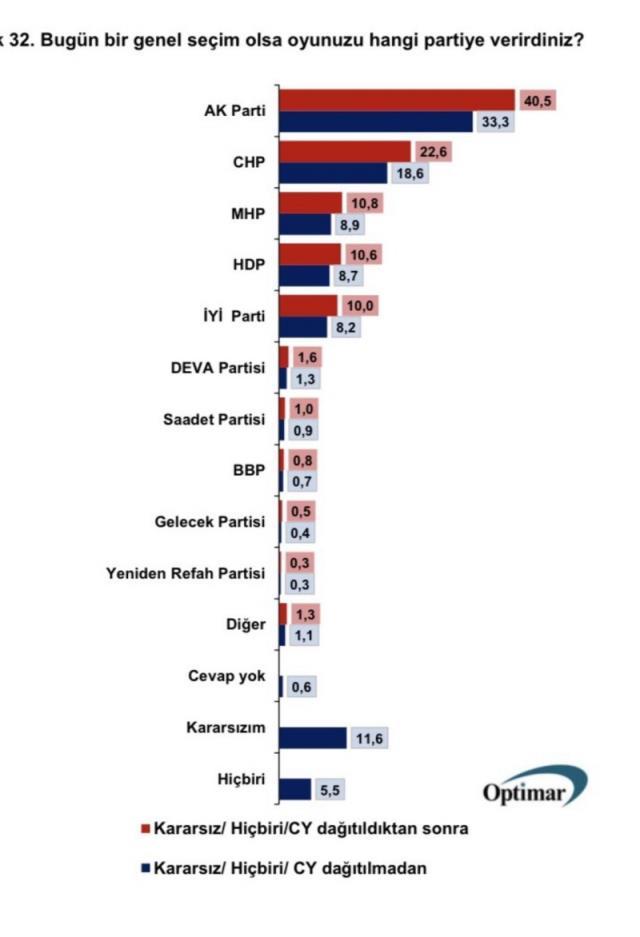 2020-2021 anketleri! Anket şirketlerinin tüm seçim anket sonuçları ve seçim anketleri burada! Kronolojik sırayla CB seçim anketi ve anket sonuçları!