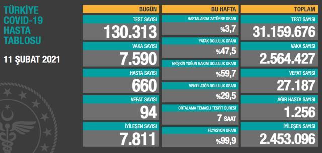 Son Dakika: Türkiye'de 11 Şubat günü koronavirüs nedeniyle 94 kişi vefat etti, 7 bin 590 yeni vaka tespit edildi