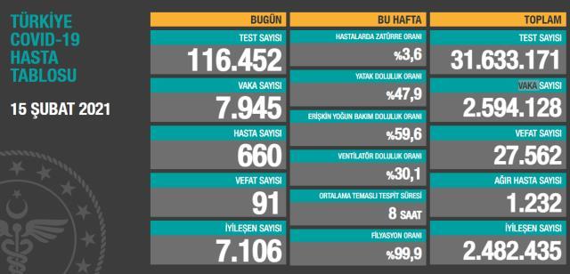 Son Dakika: Türkiye'de 15 Şubat günü koronavirüs nedeniyle 91 kişi vefat etti, 7 bin 945 yeni vaka tespit edildi