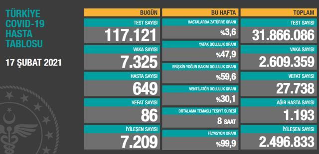 Son Dakika: Türkiye'de 17 Şubat günü koronavirüs nedeniyle 86 kişi vefat etti, 7 bin 325 yeni vaka tespit edildi