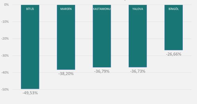 Son Dakika! Sağlık Bakanı Koca, geçen haftaya göre vaka sayısı en çok artan ve azalan 5'er ili açıkladı