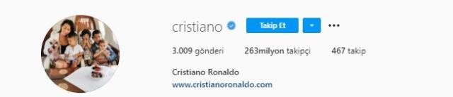 Üç farklı sosyal medya hesabında 500 milyon takipçiye ulaşan Ronaldo, Instagram'dan yıllık 50 milyon dolar kazanıyor
