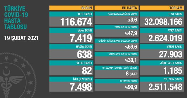 19 Şubat Cuma Koronavirüs tablosu açıklandı! 19 Şubat Cuma günü Türkiye'de bugün koronavirüsten kaç kişi öldü, kaç kişi iyileşti?