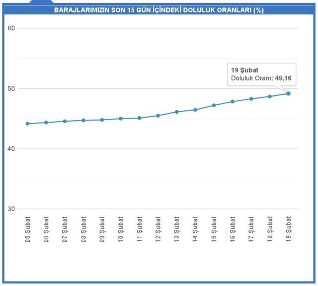 Baraj doluluk oranları! 19 Şubat İstanbul, İzmir, Ankara barajların doluluk oranları yüzde kaç? 19 Şubat 2021 barajların doluluk seviyesi nasıl?