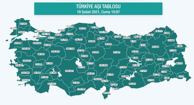 Hangi ilde ne kadar aşı yapıldı? İstanbul, Ankara, İzmir, Bursa, Adana, Samsun aşı sayıları ve aşı haritası! 19 Şubat günlük aşı ve doz sayıları!