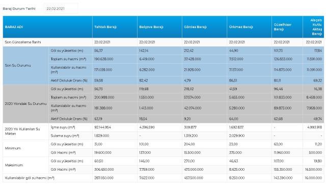 Baraj doluluk oranları! 22 Şubat İstanbul, İzmir, Ankara barajların doluluk oranları yüzde kaç? 22 Şubat 2021 barajların doluluk seviyesi nasıl?