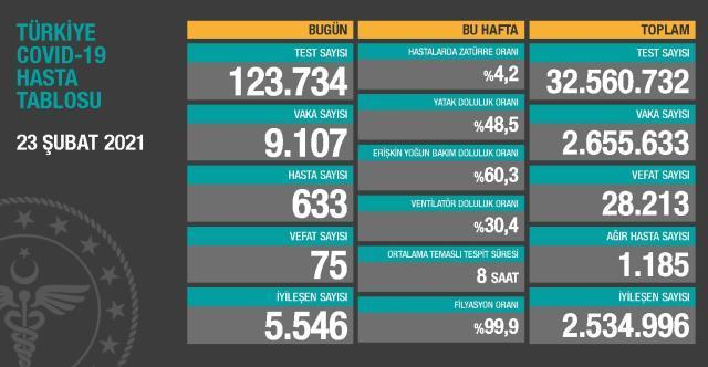23 Şubat Salı Koronavirüs tablosu açıklandı! 23 Şubat Salı günü Türkiye'de bugün koronavirüsten kaç kişi öldü, kaç kişi iyileşti?