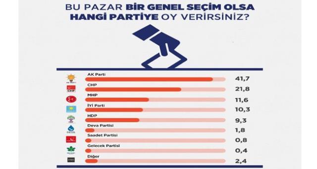 Areda Survey'nin son seçim anketinde dikkat çeken sonuç: HDP, Saadet, DEVA ve Gelecek Partisi baraj altında kalıyor