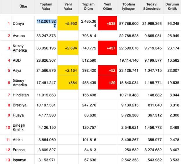 Dünya koronavirüs tablosu! 23 Şubat Salı dünyada Covid-19 korona vaka sayısı, vefat sayısı, iyileşen sayısı ve son durum nedir?