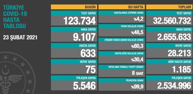 Son Dakika: Türkiye'de 23 Şubat günü koronavirüs nedeniyle 75 kişi vefat etti, 9 bin 107 yeni vaka tespit edildi