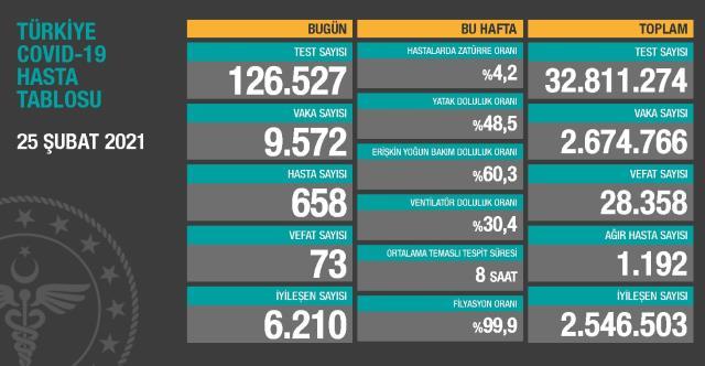 25 Şubat Perşembe Koronavirüs tablosu açıklandı! 25 Şubat Perşembe günü Türkiye'de bugün koronavirüsten kaç kişi öldü, kaç kişi iyileşti?