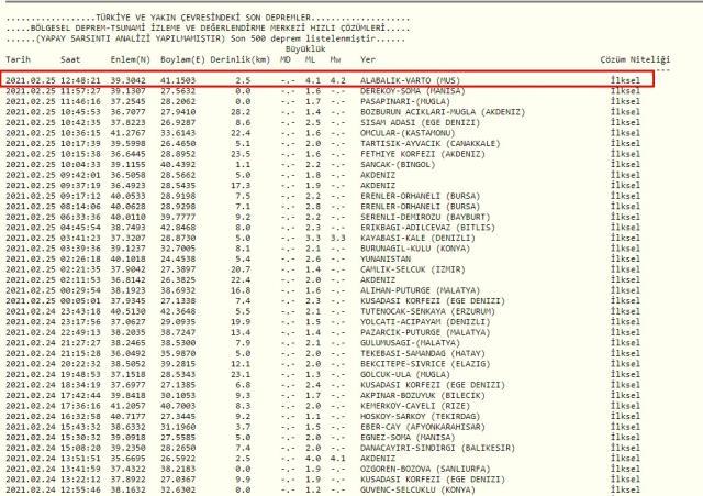 Son Depremler! Bugün Muş'ta deprem mi oldu? 25 Şubat Perşembe AFAD ve Kandilli deprem listesi