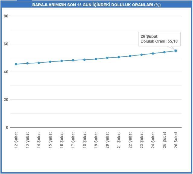 Baraj doluluk oranları! 26 Şubat İstanbul, İzmir, Ankara barajların doluluk oranları yüzde kaç? 26 Şubat 2021 barajların doluluk seviyesi nasıl?