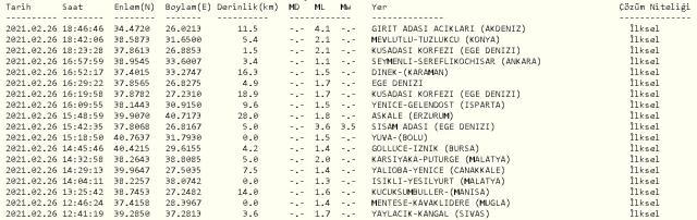 Son Dakika! Akdeniz'de deprem mi oldu? Akdeniz kaç büyüklüğünde ve nerede deprem oldu? Merkez üssü neresi?