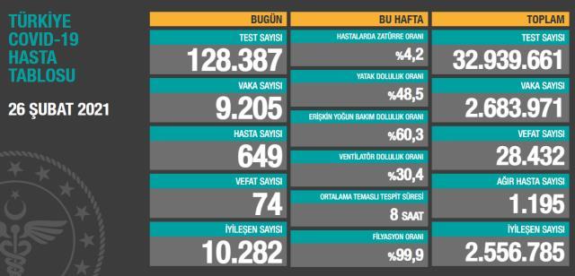 Son Dakika: Türkiye'de 26 Şubat günü koronavirüs nedeniyle 74 kişi vefat etti, 9 bin 205 yeni vaka tespit edildi