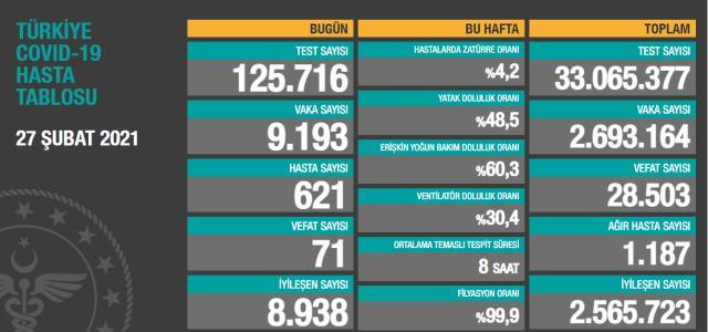 Son Dakika: Türkiye'de 27 Şubat günü koronavirüs nedeniyle 71 kişi vefat etti, 9 bin 193 yeni vaka tespit edildi