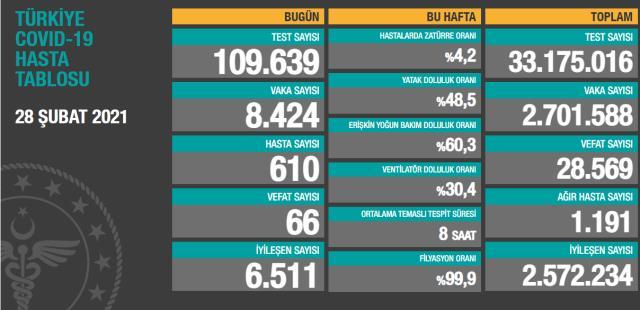 Son Dakika: Türkiye'de 28 Şubat günü koronavirüs nedeniyle 66 kişi vefat etti, 8 bin 424 yeni vaka tespit edildi