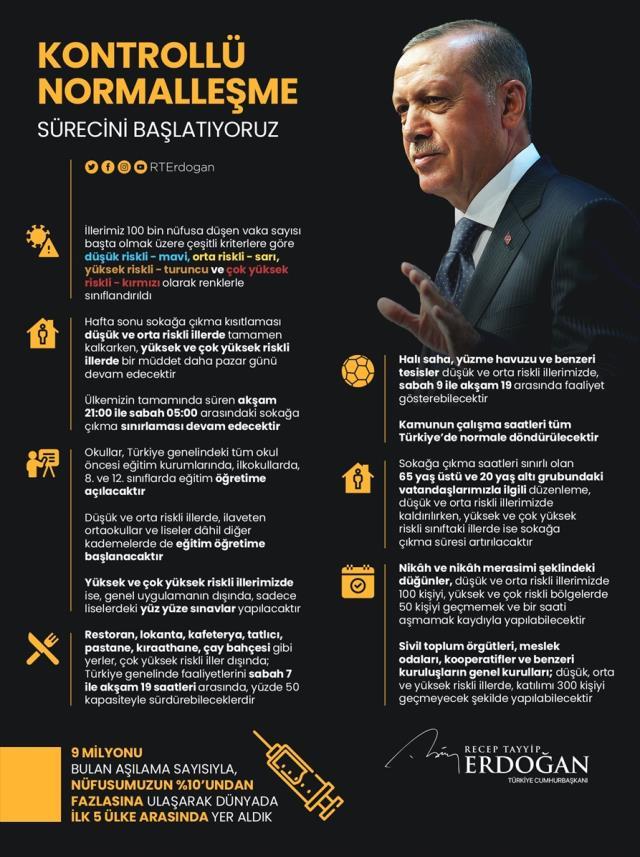 Son Dakika: Cumhurbaşkanı Erdoğan, kademeli normalleşmenin yol haritasını açıkladı! İşte kalkan kısıtlamalar