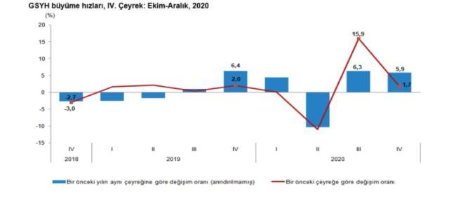 Son Dakika: Türkiye ekonomisi 2020'de yüzde 1,8, geçen yılın son çeyreğinde yüzde 5,9 büyüdü