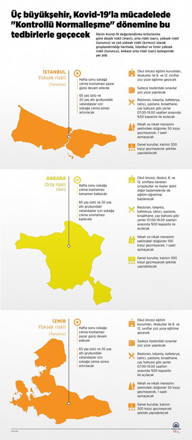 Üç büyükşehir, koronavirüsle mücadelede 'Kontrollü Normalleşme' dönemine belirlenen tedbirlerle geçecek