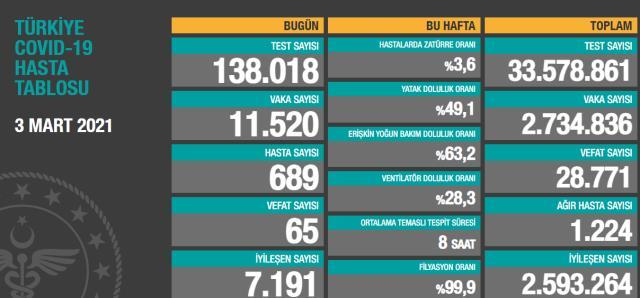 Son Dakika: Türkiye'de 3 Mart günü koronavirüs nedeniyle 65 kişi vefat etti, 11 bin 520 yeni vaka tespit edildi
