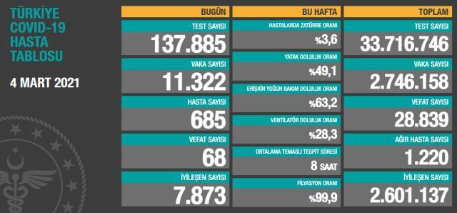 Son Dakika: Türkiye'de 4 Mart günü koronavirüs nedeniyle 68 kişi vefat etti, 11 bin 322 yeni vaka tespit edildi