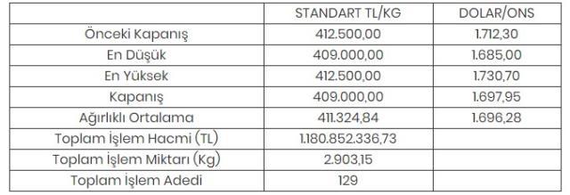 Altının kilogramı 409 bin liraya geriledi