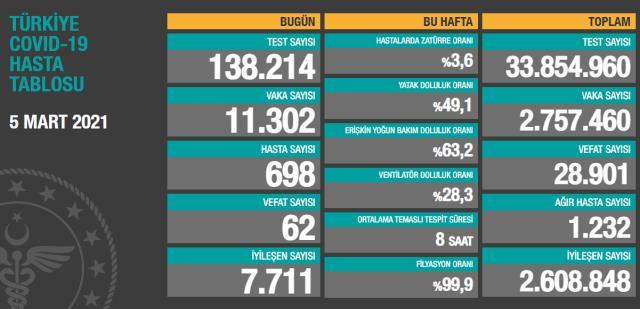 Son Dakika: Türkiye'de 5 Mart günü koronavirüs nedeniyle 62 kişi vefat etti, 11 bin 302 yeni vaka tespit edildi